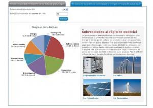 Desglose de la tarifa eléctrica (según UNESA)