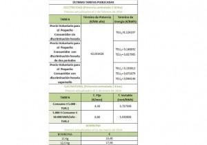 Resumen actualizado de tarifas de electricidad, gas natural y bombonas de butano