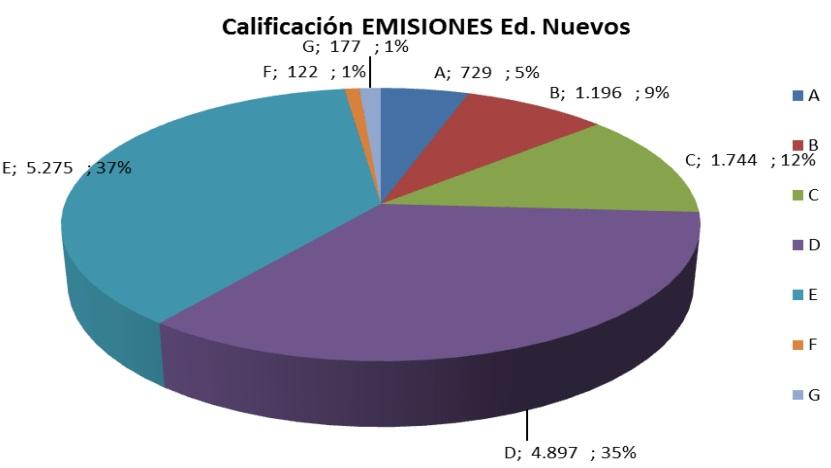 Estado de las certificaciones de edificios en España