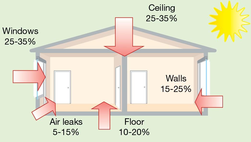Consejos para refrescar la casa sin aire acondicionado - Como refrescar la casa ...