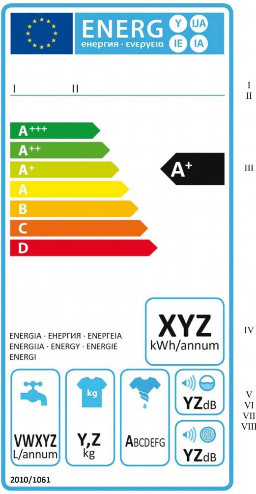 Etiqueta energética para lavadoras