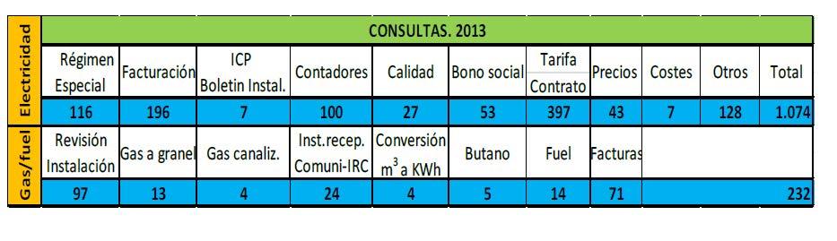 La CNMC publica las estadísticas de las reclamaciones sobre la factura de la luz a las compañías eléctricas